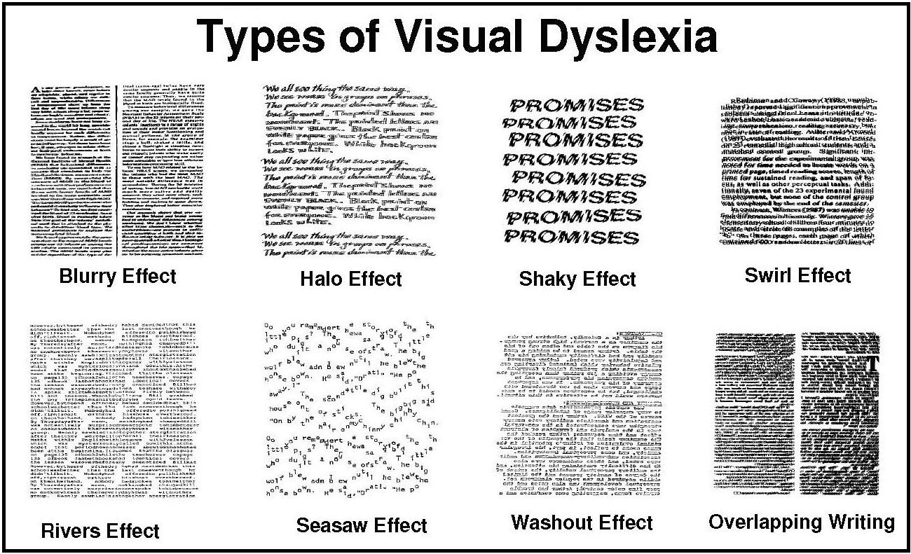 Image Result For Types Of Dyslexia